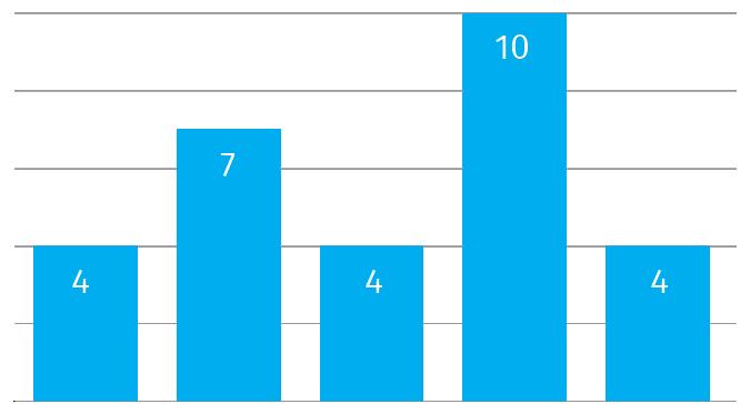 Bar Chart - Charts - Data Visualization and Human Rights