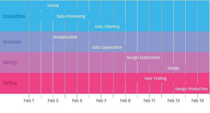 Gantt Chart Charts Data Visualization And Human Rights