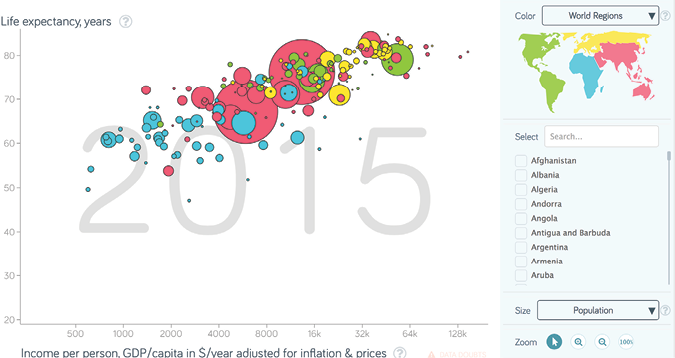 Bubble chart charts data visualization and human rights bubble chart ccuart Images