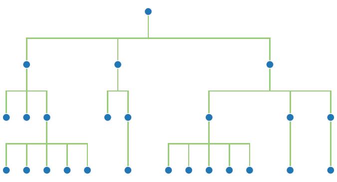 tree charts